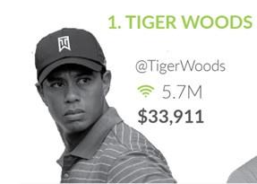 Tiger Woods la tay golf quyen luc nhat tren Twitter hinh anh