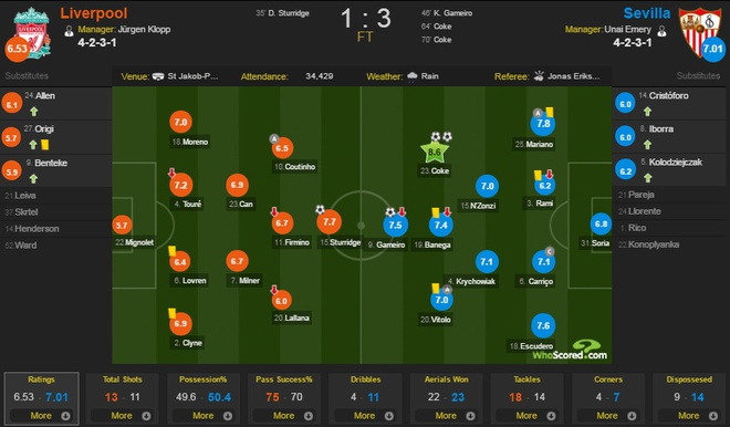 Liverpool vs Sevilla (1-3): The Kop bi bo qua 3 qua phat den hinh anh 2