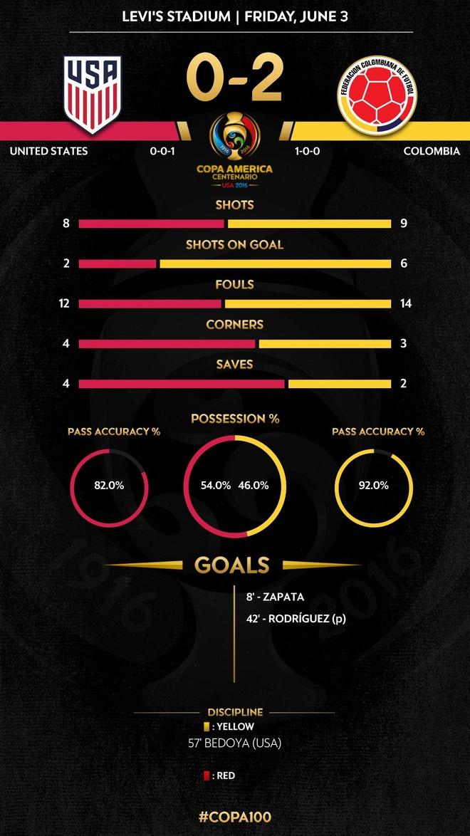 My vs Colombia (0-2): James Rodriguez toa sang hinh anh 1