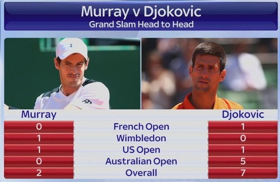 Djokovic vs Murray (3-1): Nole hoan tat Career Slam hinh anh 2
