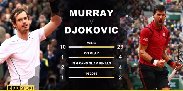 Djokovic vs Murray (3-1): Nole hoan tat Career Slam hinh anh 1