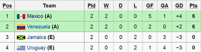 Mexico vs Jamaica (2-0): Chicharito toa sang hinh anh 1