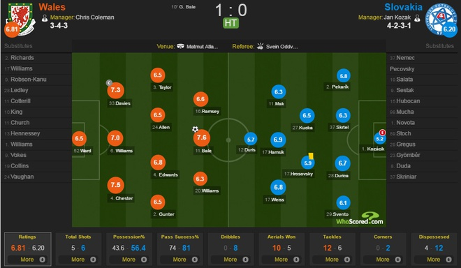 Wales vs Slovakia (2-1): Bale ghi ban thang lich su hinh anh 22
