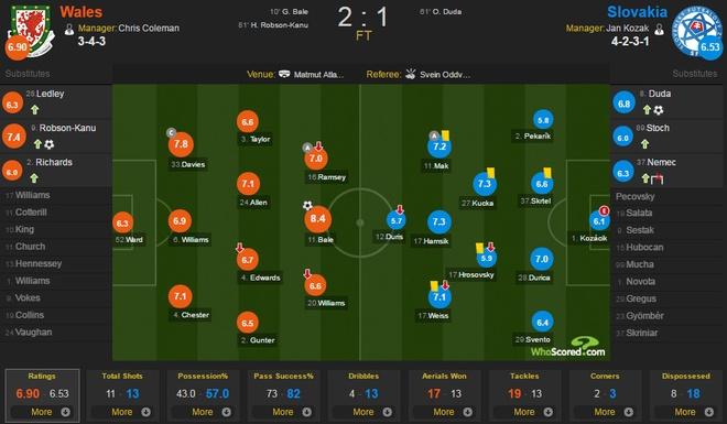 Wales vs Slovakia (2-1): Bale ghi ban thang lich su hinh anh 1