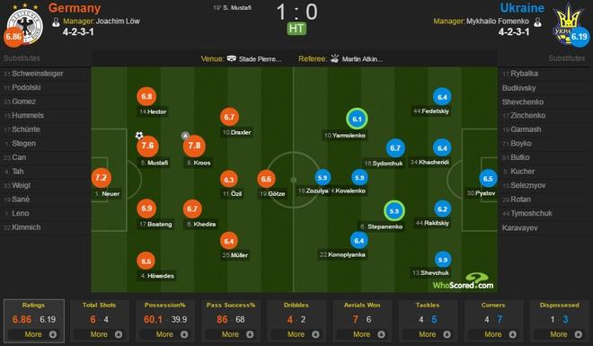 Duc vs Ukraine (2-0): Chien thang kem thuyet phuc hinh anh 21