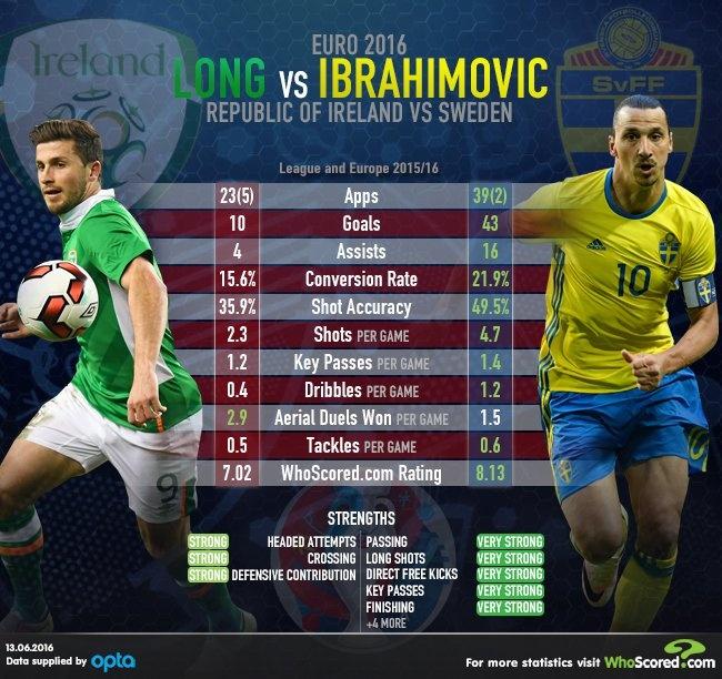 Thuy Dien vs CH Ireland: Ibra khien doi thu dot luoi nha hinh anh 8