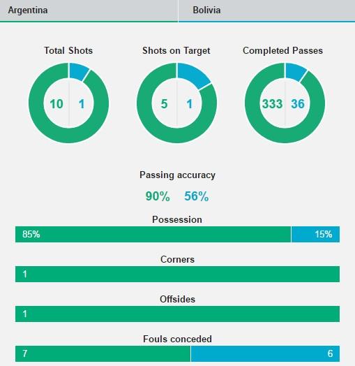Argentina vs Bolivia (3-0): Messi va doi thu huc dau hinh anh 18
