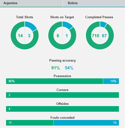 Argentina vs Bolivia (3-0): Messi va doi thu huc dau hinh anh 1