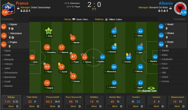Phap vs Albania (2-0): Tiec ban thang muon hinh anh 1