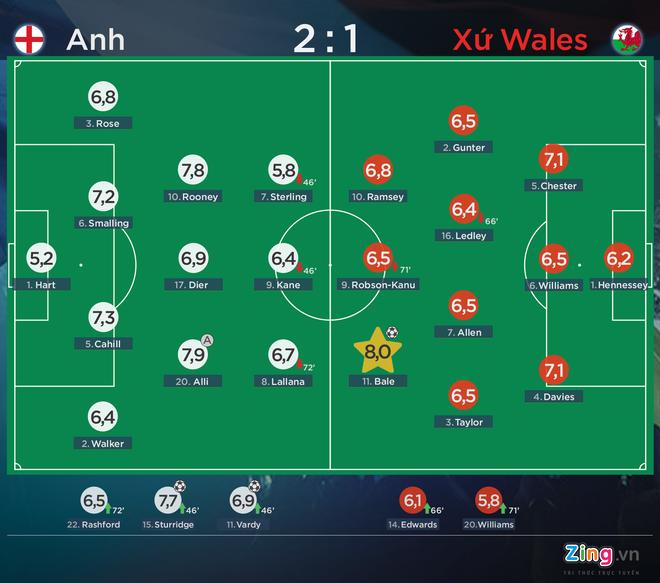 Thang Wales 2-1 phut bu gio, Anh doc chiem ngoi dau hinh anh 1