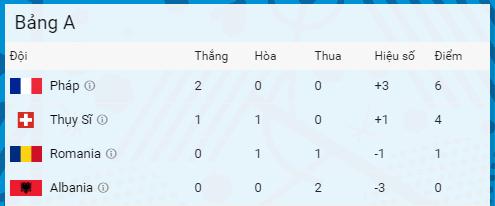 Phap vs Albania (2-0): Tiec ban thang muon hinh anh 2