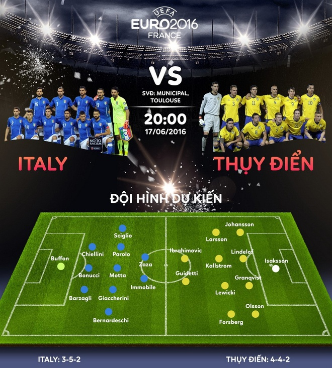 Troi chat Ibra, Italy doat ve vao knock-out hinh anh 3