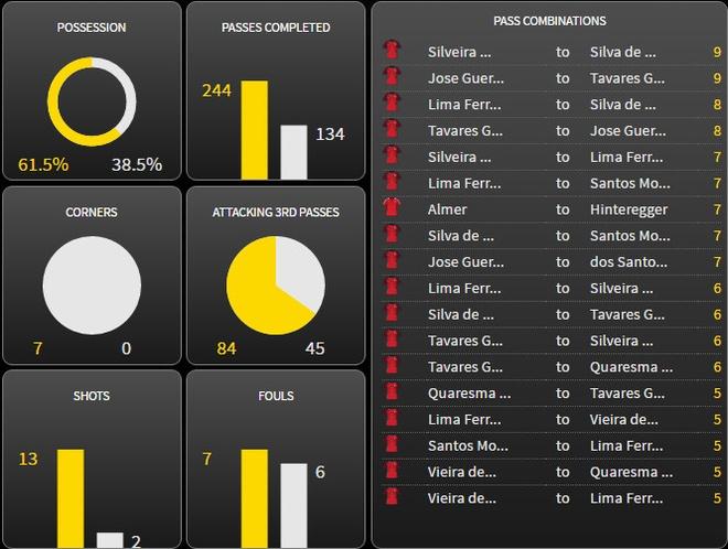 Bo Dao Nha vs Ao (0-0): Ronaldo da hong phat den hinh anh 21