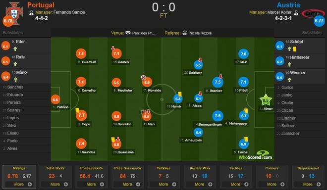 Bo Dao Nha vs Ao (0-0): Ronaldo da hong phat den hinh anh 1