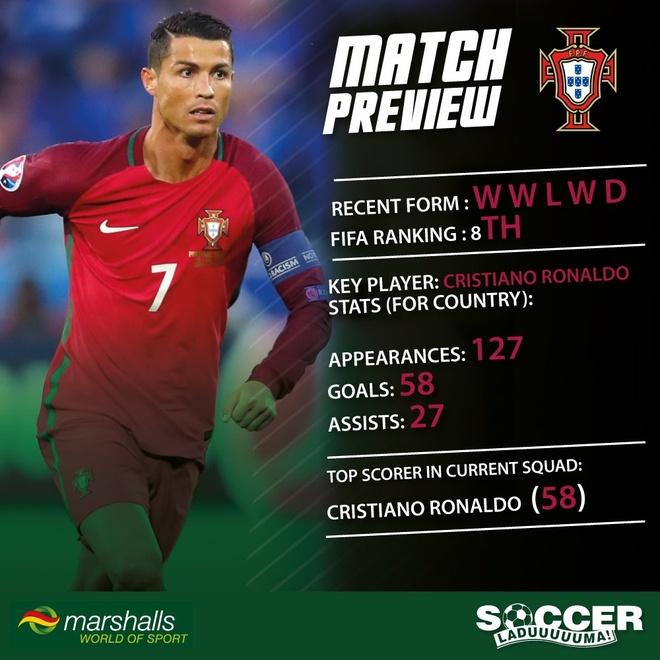 Bo Dao Nha vs Ao (0-0): Ronaldo da hong phat den hinh anh 8