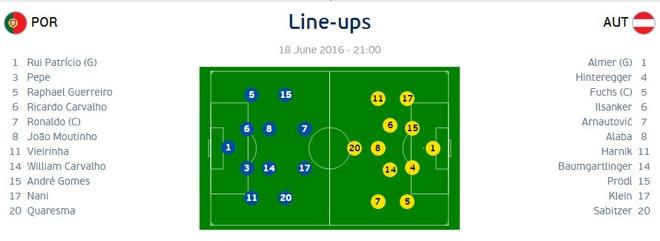 Bo Dao Nha vs Ao (0-0): Ronaldo da hong phat den hinh anh 3