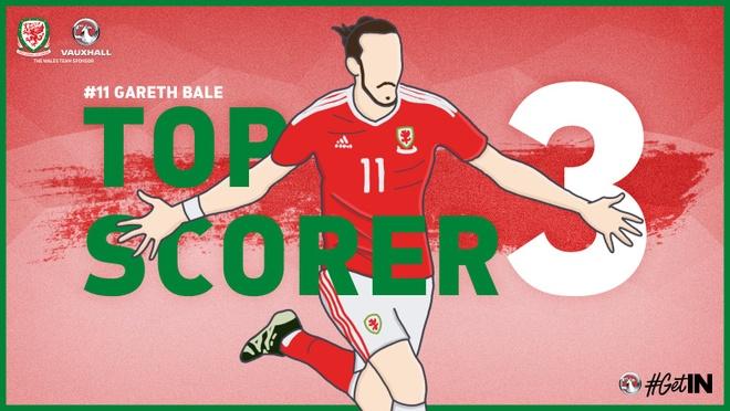 Bale toa sang, Xu Wales vuot Anh len dau bang hinh anh 25