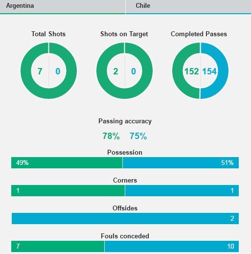 Messi sut hong luan luu, Argentina lai om han truoc Chile hinh anh 19