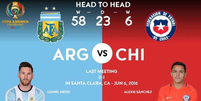 Messi sut hong luan luu, Argentina lai om han truoc Chile hinh anh 5