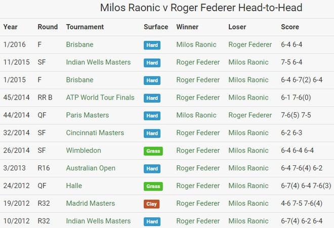 Thua dau Raonic, Federer lo co hoi vang vo dich Wimbledon hinh anh 4