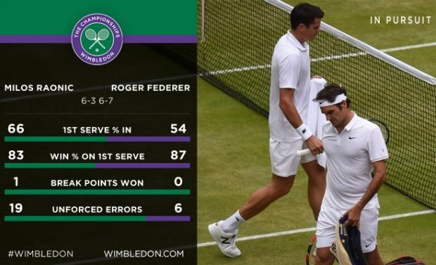 Thua dau Raonic, Federer lo co hoi vang vo dich Wimbledon hinh anh 13