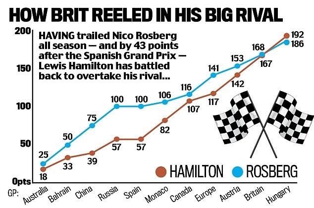 Vo dich Hungarian GP, Hamilton vuot Rosberg tren BXH tong hinh anh 9