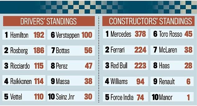 Vo dich Hungarian GP, Hamilton vuot Rosberg tren BXH tong hinh anh 10