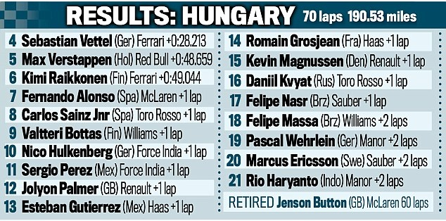 Vo dich Hungarian GP, Hamilton vuot Rosberg tren BXH tong hinh anh 8
