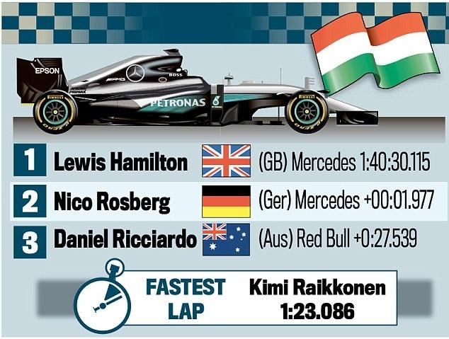 Vo dich Hungarian GP, Hamilton vuot Rosberg tren BXH tong hinh anh 7