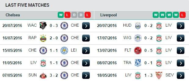 Chelsea vs Liverpool (1-0): Fabregas nhan the do truc tiep hinh anh 5