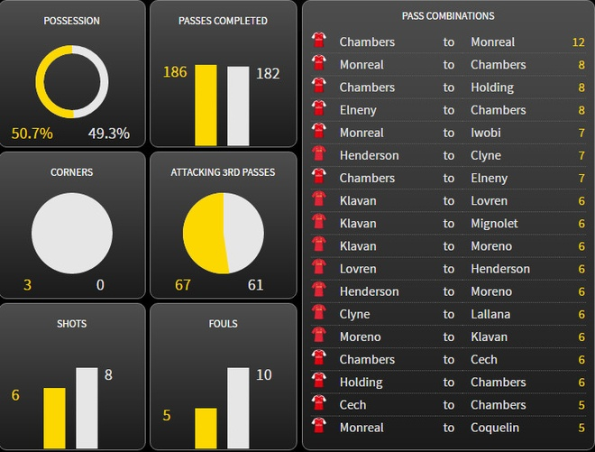 Arsenal vs Liverpool (3-4): Ruot duoi hap dan hinh anh 19
