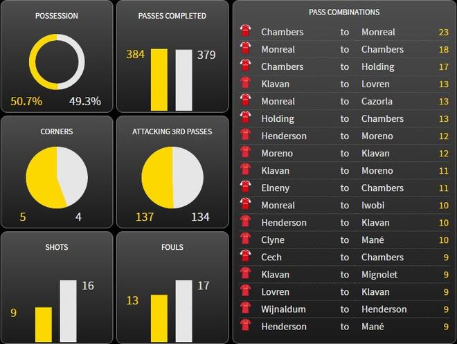 Arsenal vs Liverpool (3-4): Ruot duoi hap dan hinh anh 1