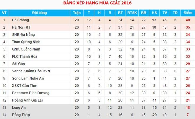 Van Toan lap cu dup giup HAGL thang 3-1, Hai Phong thua 0-3 hinh anh 2
