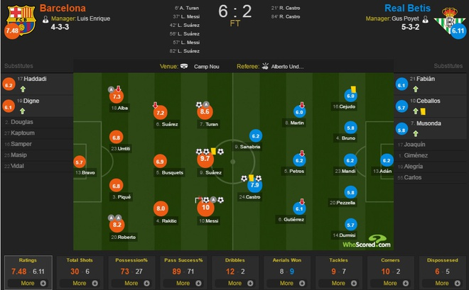 Messi, Suarez thi nhau ghi ban, Barca thang dam Betis 6-2 hinh anh 1