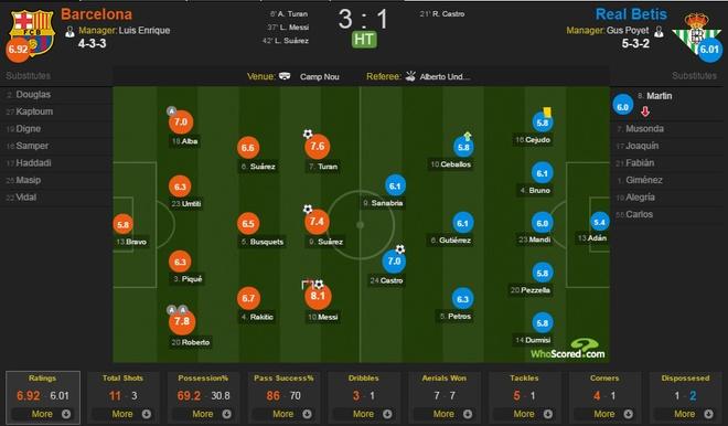 Messi, Suarez thi nhau ghi ban, Barca thang dam Betis 6-2 hinh anh 8