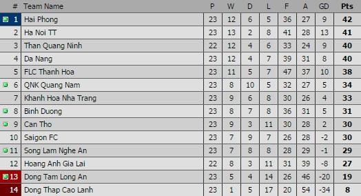 Thang HAGL 3-1, Than Quang Ninh vuon len chiem ngoi dau hinh anh 3