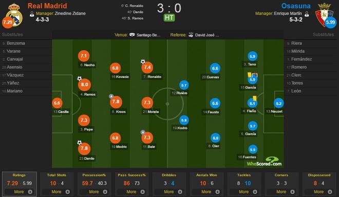 Ronaldo khai nong ngay tro lai, Real thang dam 5-2 hinh anh 12