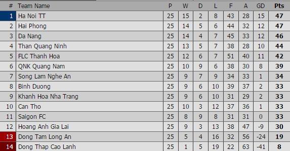 Quang Ninh vs Ha Noi T&T anh 1