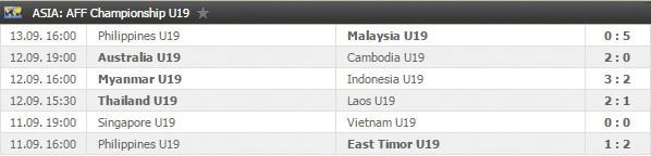 Thang dam U19 Timor Leste, U19 Viet Nam len dau bang hinh anh 3