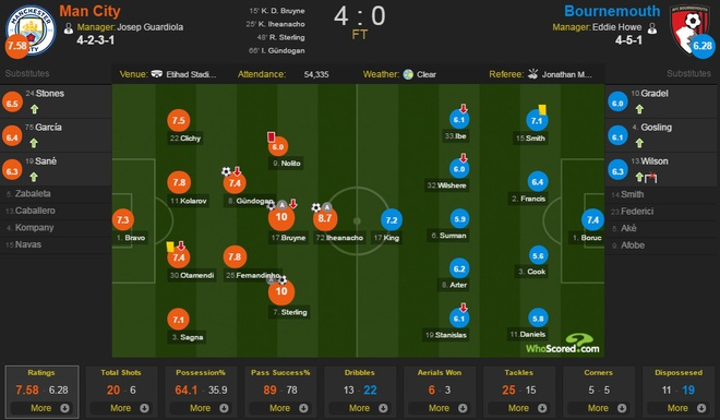 Man City vs Bournemouth anh 2