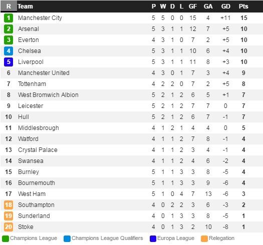 Man City vs Bournemouth anh 1