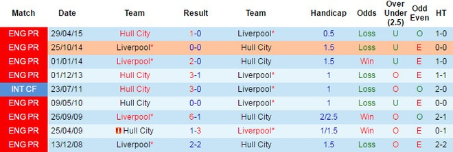 Liverpool vs Hull anh 4