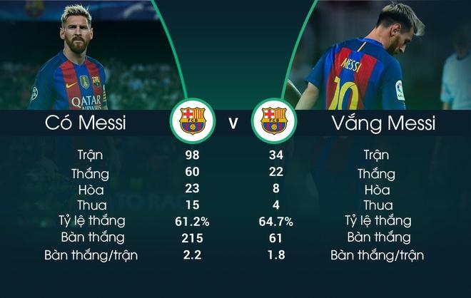 Vang Messi, Barca dat ty le thang cao hon o Champions League hinh anh 1