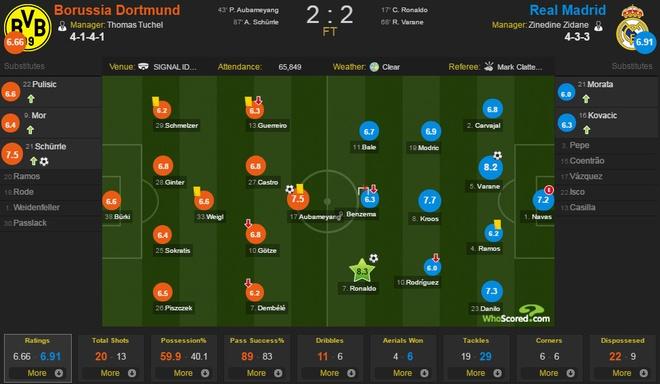 Ronaldo ghi ban, Real van chua the ha Dortmund hinh anh 2