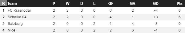 Balotelli ghi ban dep mat, doi nha van thua dam 2-5 hinh anh 3