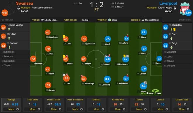 Swansea vs Liverpool (1-2): The Kop nguoc dong an tuong hinh anh 2