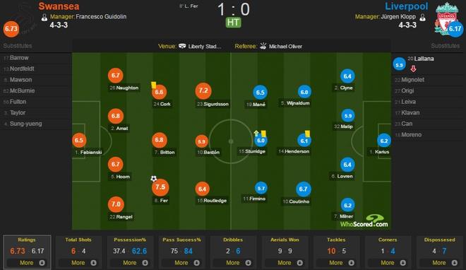 Swansea vs Liverpool (1-2): The Kop nguoc dong an tuong hinh anh 15