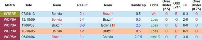 Neymar toa sang va do mau o chien thang 5-0 cua Brazil hinh anh 10