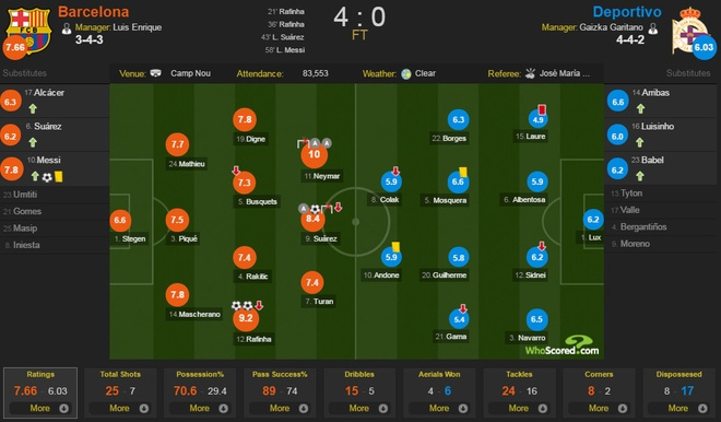 Messi ghi ban ngay tro lai, Barca thang dam 4-0 hinh anh 2
