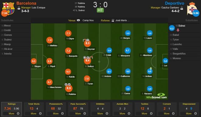 Messi ghi ban ngay tro lai, Barca thang dam 4-0 hinh anh 11